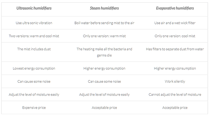 Best humidifiers comparison table
