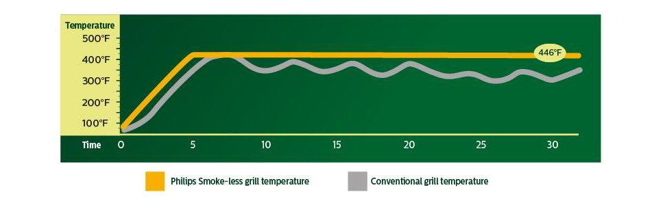 Philips Indoor Smokeless Grill temperature