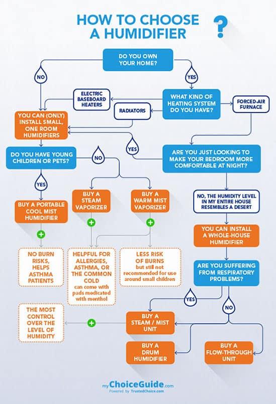 How To Choose an Ultrasonic Humidifier