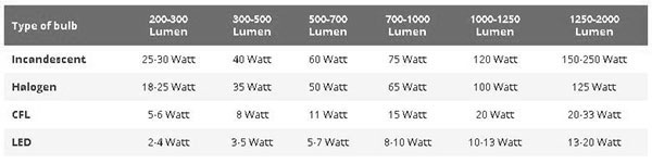 Lumens to Watts