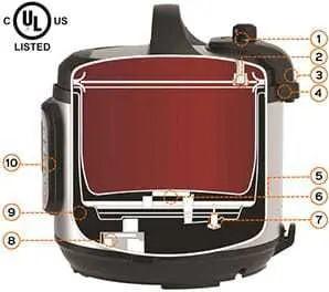Instant Pot Duo 6 Quart Safety Mechanisms