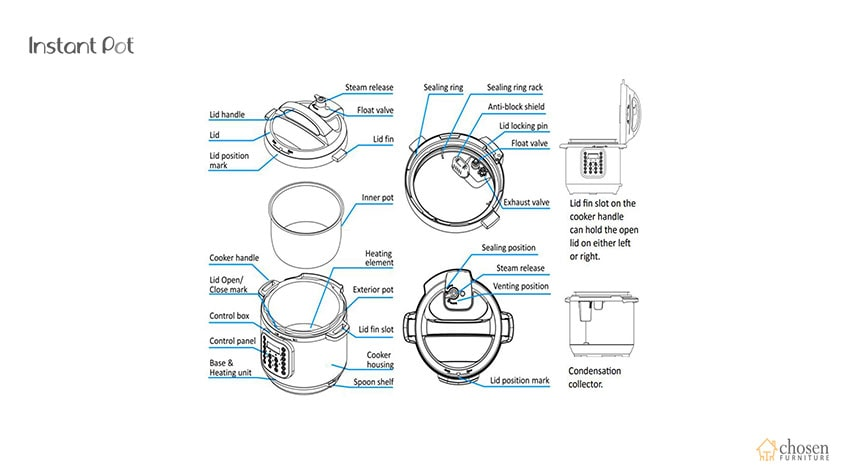 Instant Pot Duo Electric Pressure Cooker structure